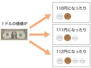 1ドルの価値が、110円になったり、111円になったり、112円になったり、