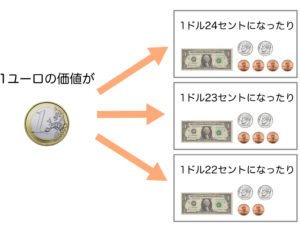 1ユーロの価値が、1ドル24セントになったり、1ドル23セントになったり、1ドル22セントになったり、
